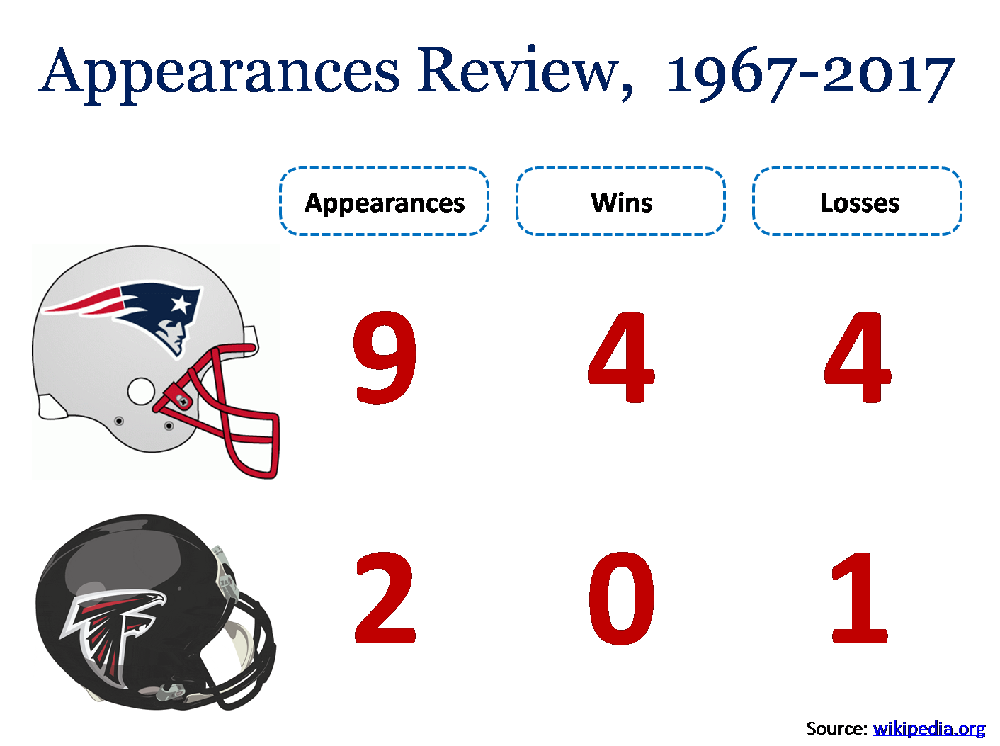 Super Bowl Appearances Review in PowerPoint template