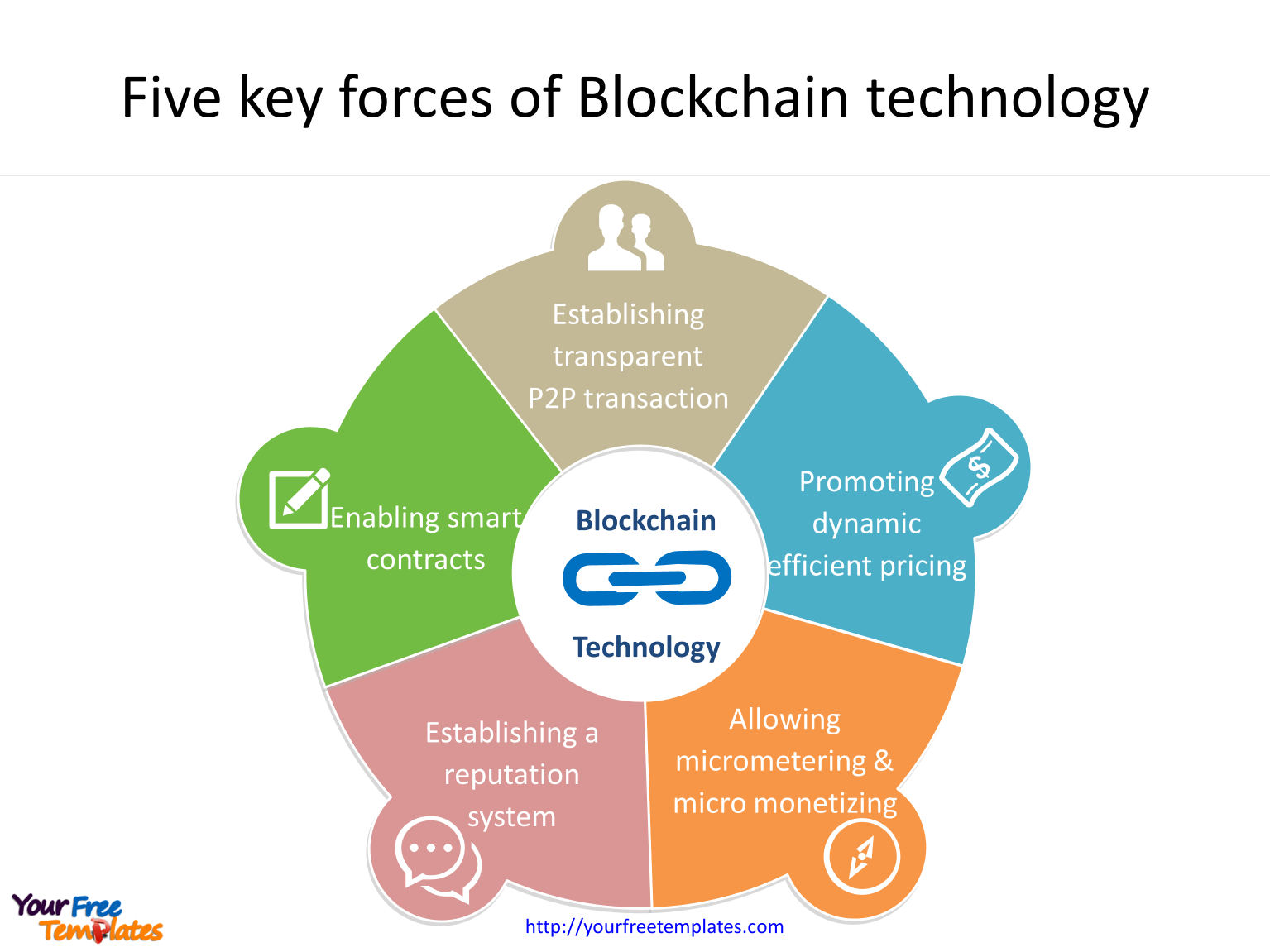 Block chain technology with 5 key forces important to the technology