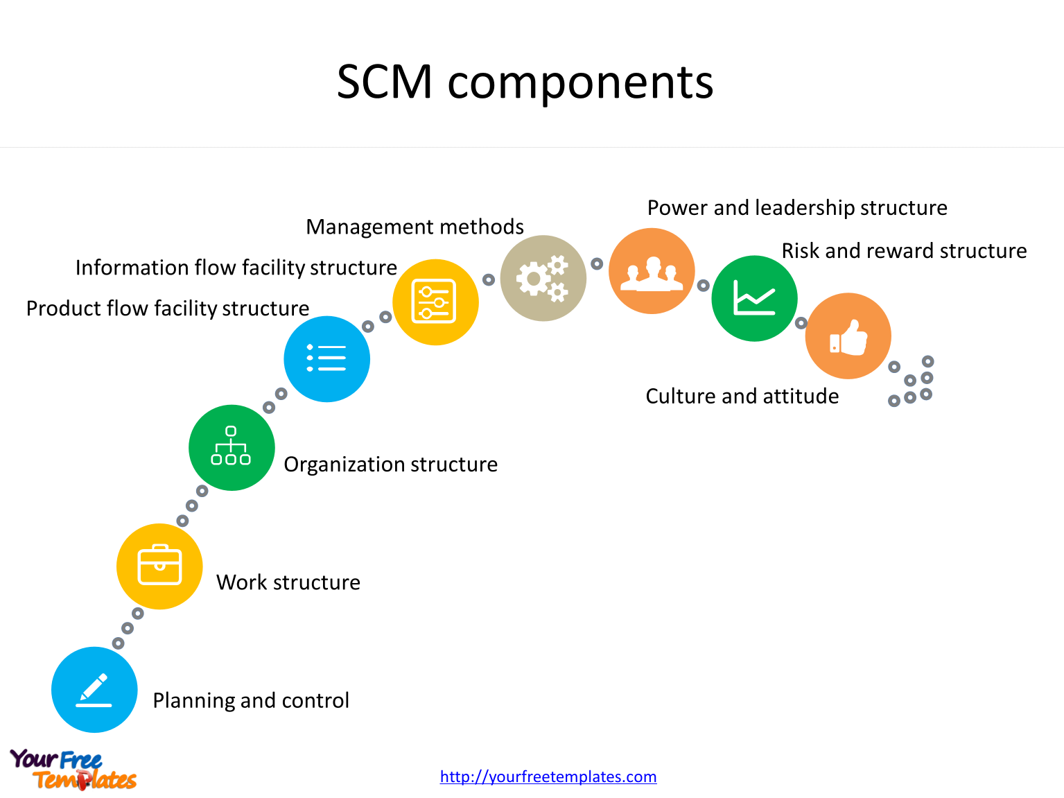 Supply chain management with 9 components