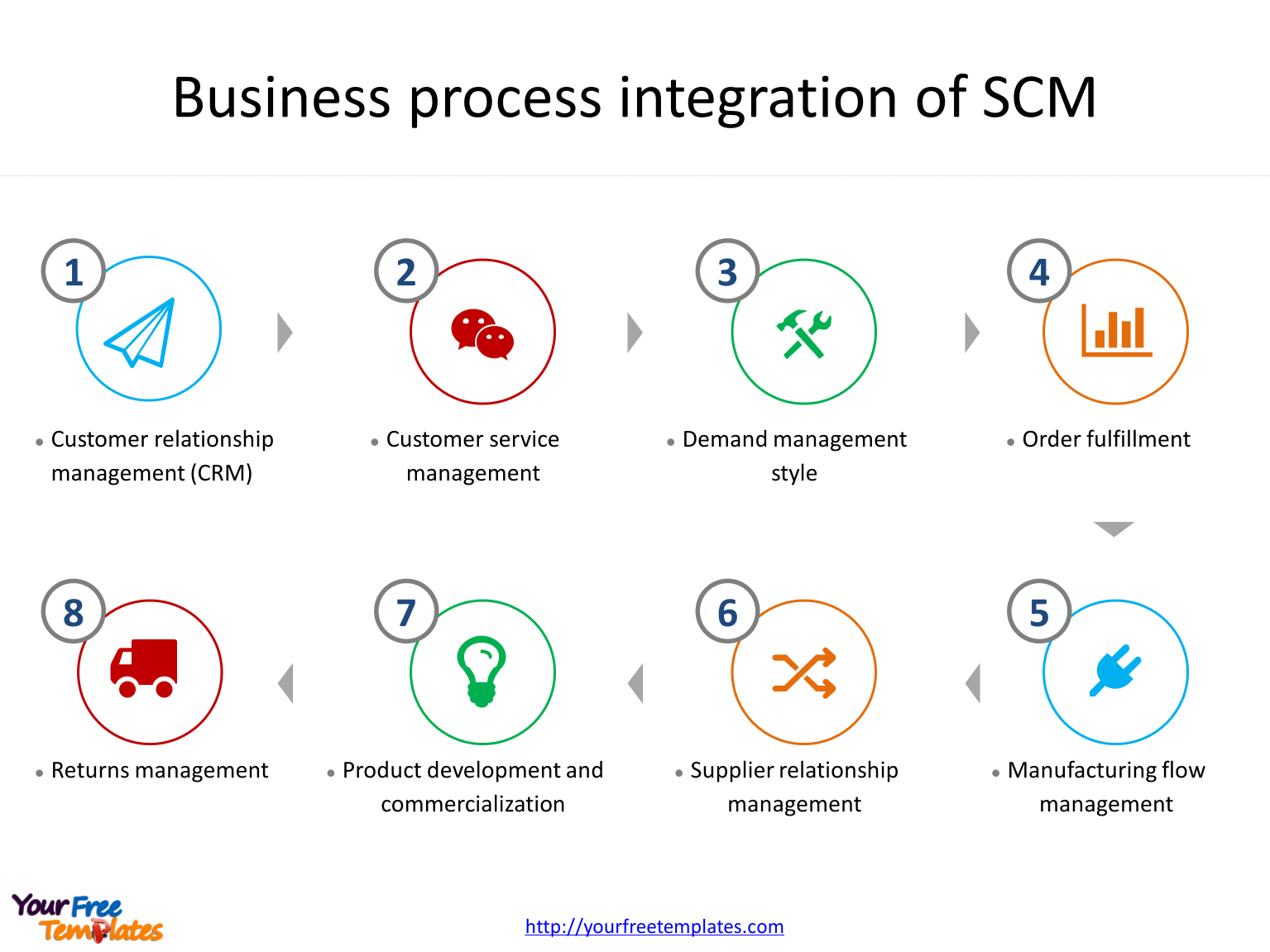 Supply chain management with Business process integration.