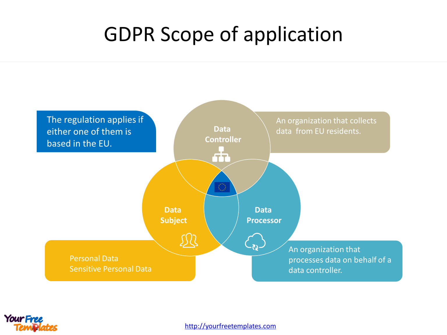 General Data Protection Regulation with 3 Subjects of GDPR compliance in the General Data Protection Regulation PowerPoint templates