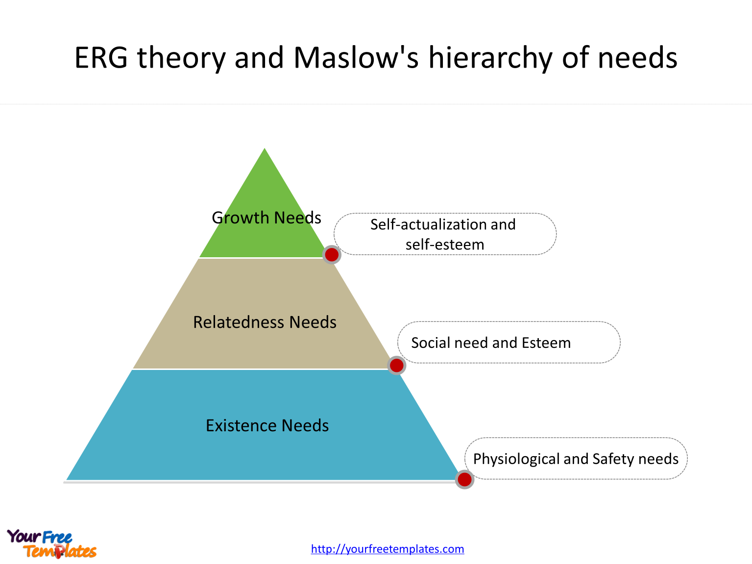 ERG theory fitted into Maslow's hierarchy of needs