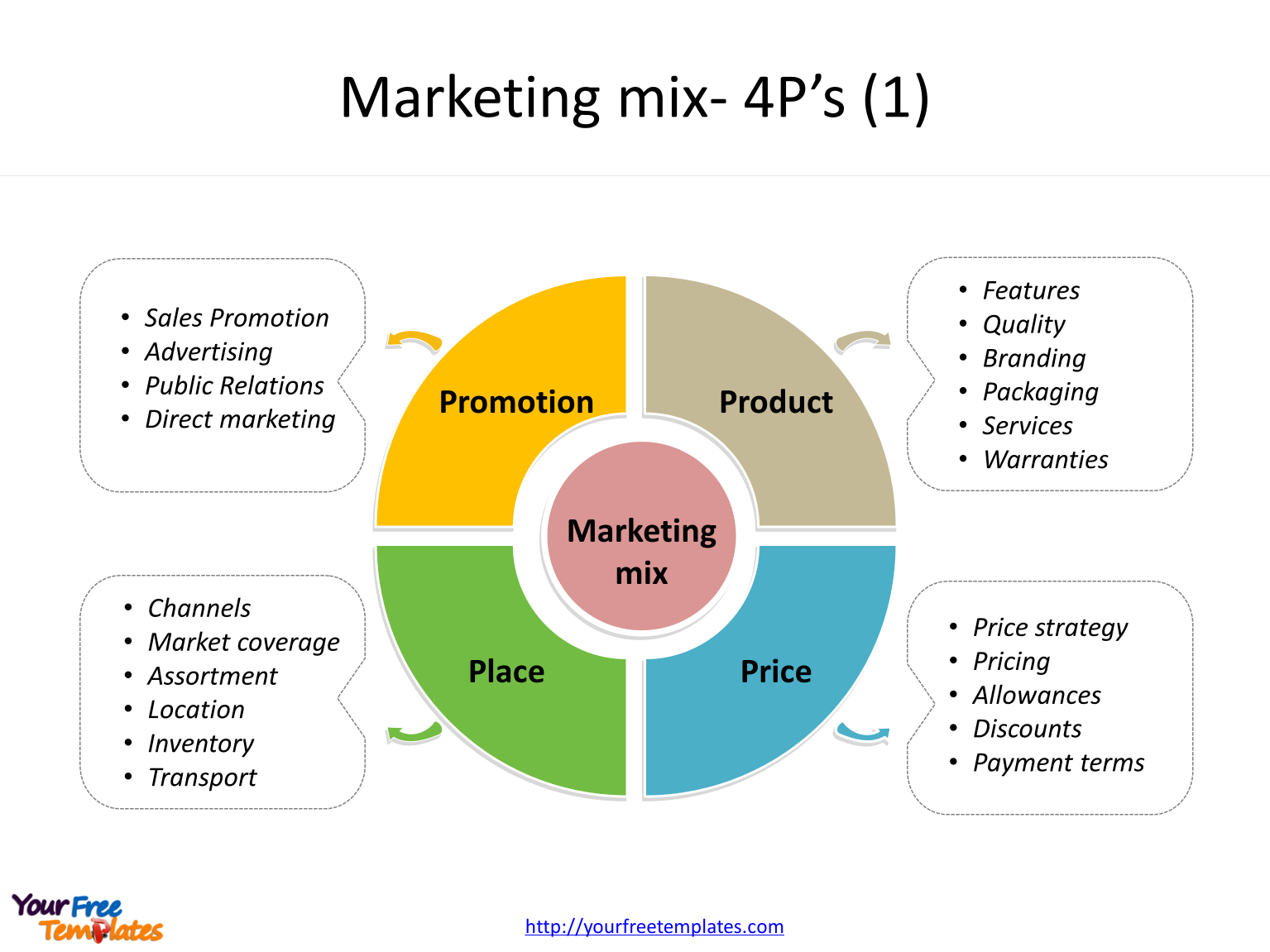 Marketing Mix Template