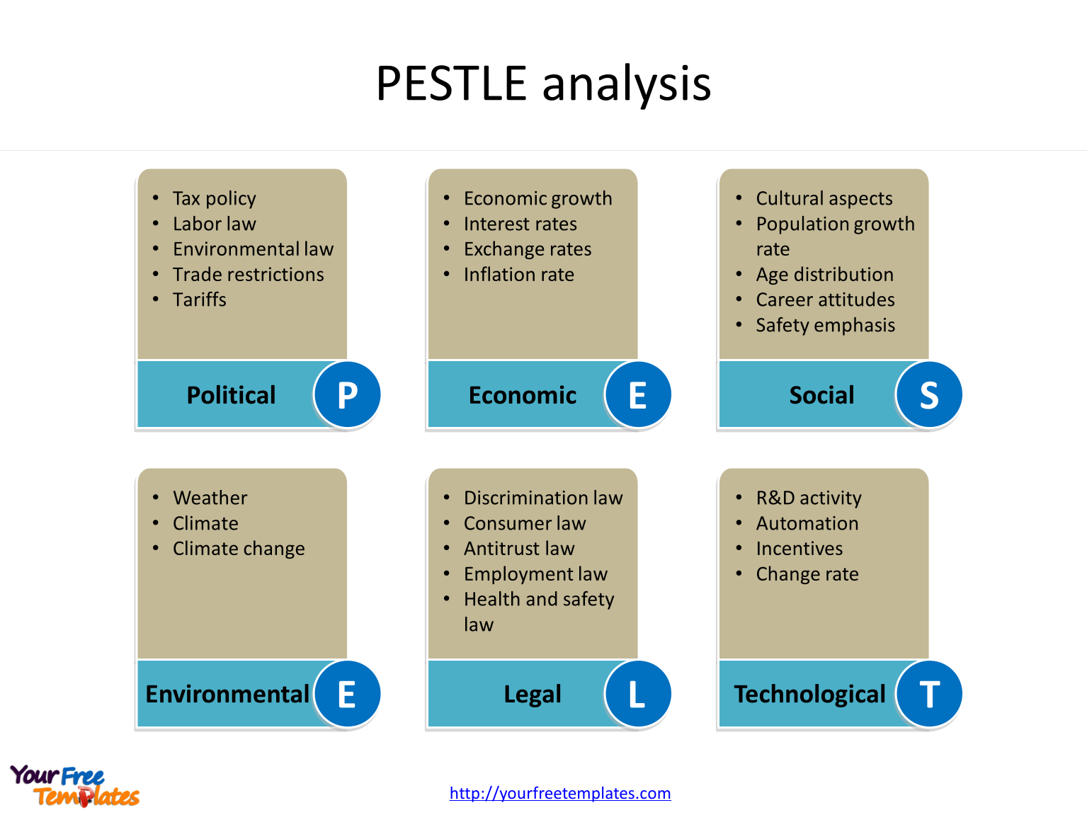 PESTLE analysis template of Political, Economic, Social, Technological, Legal and Environmental factors.