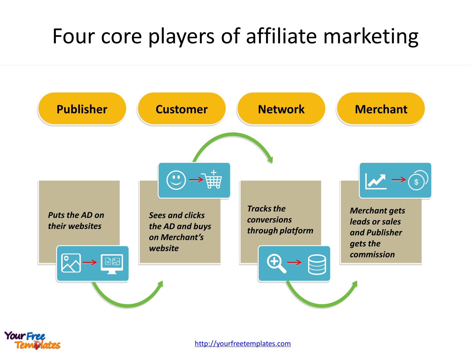 Affiliate marketing template of key players.