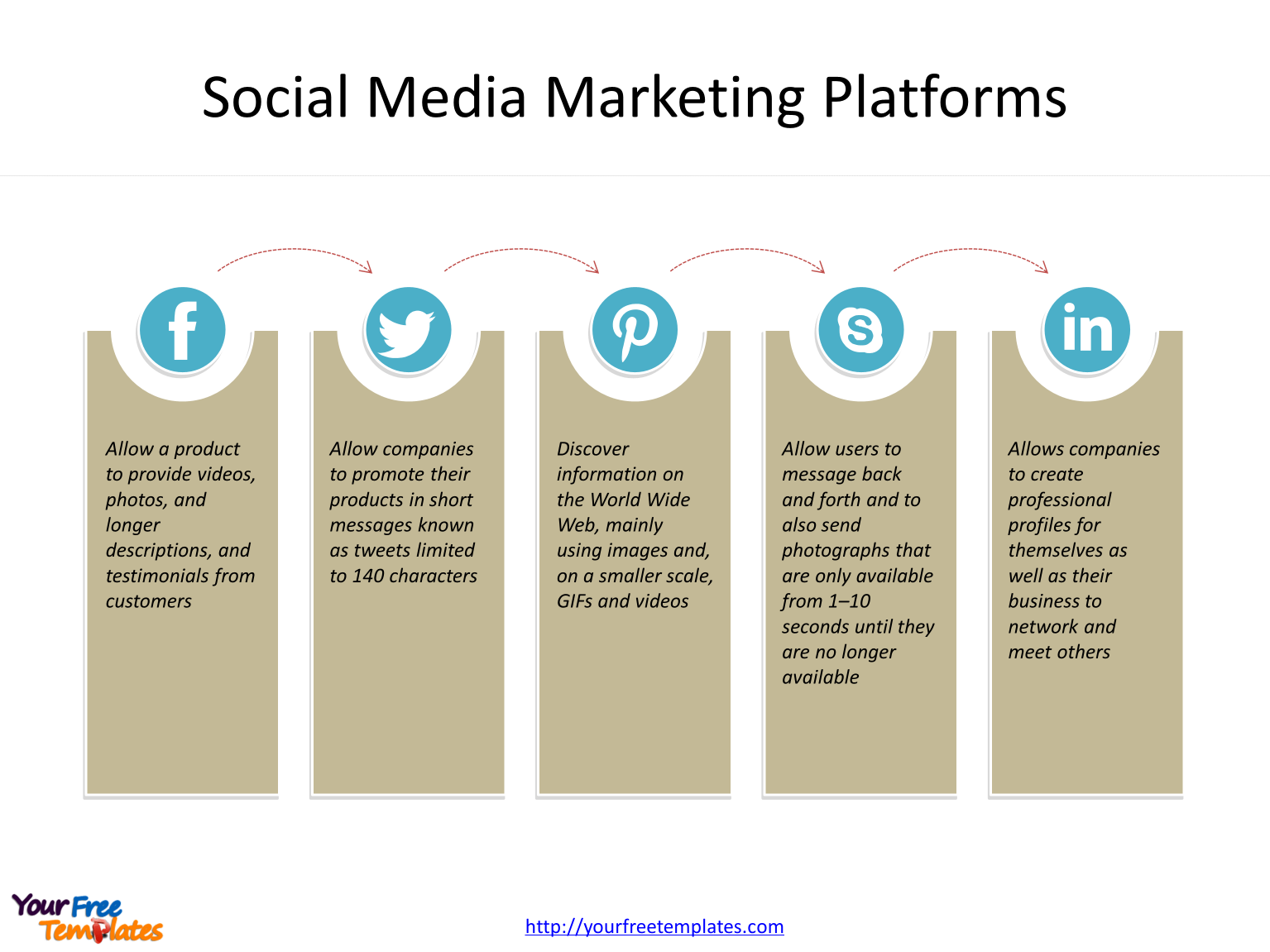 Social media marketing diagram with platforms
