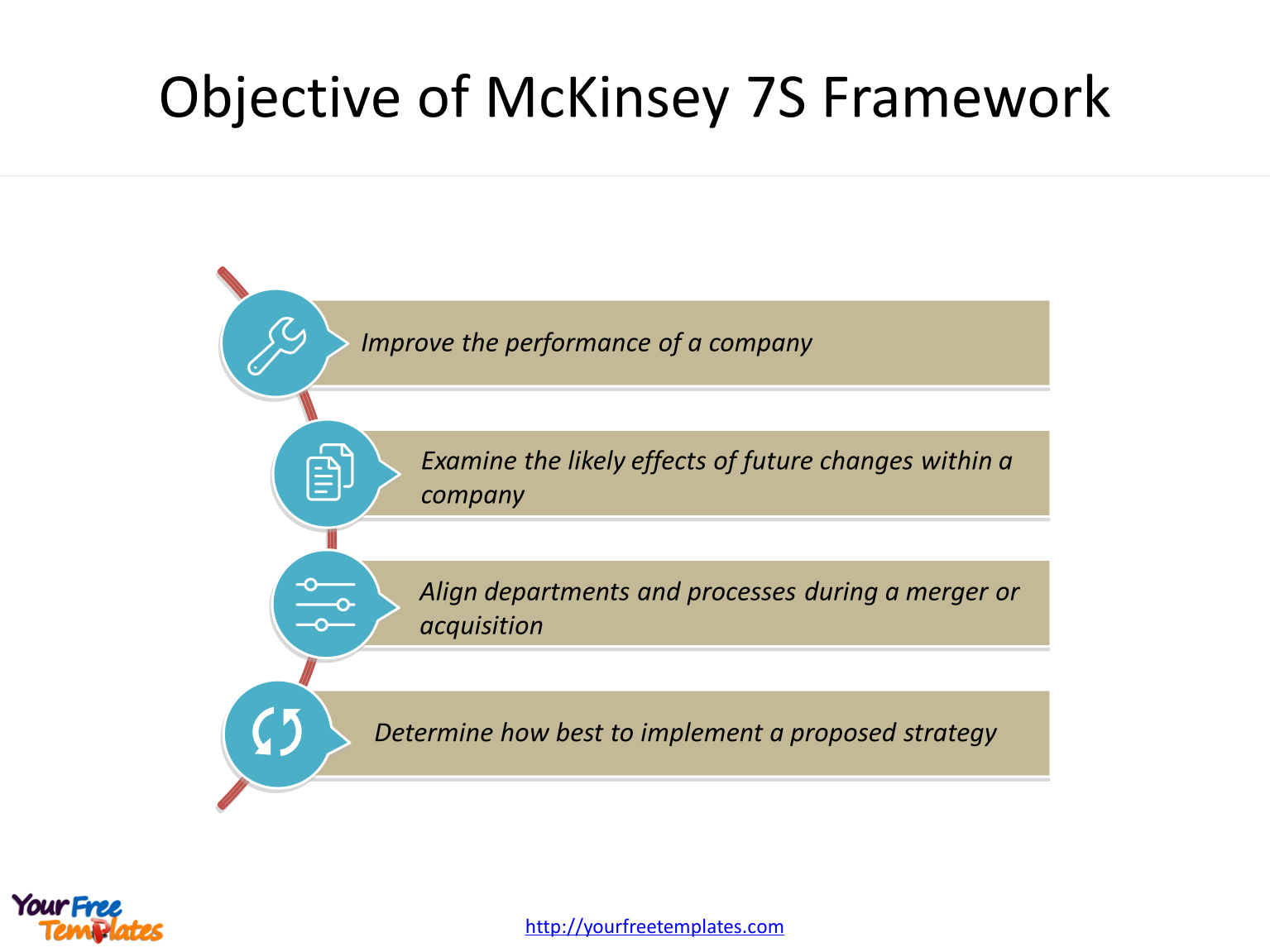 McKinsey 7S Framework of structure, strategy, systems, skills, style, staff and shared values
