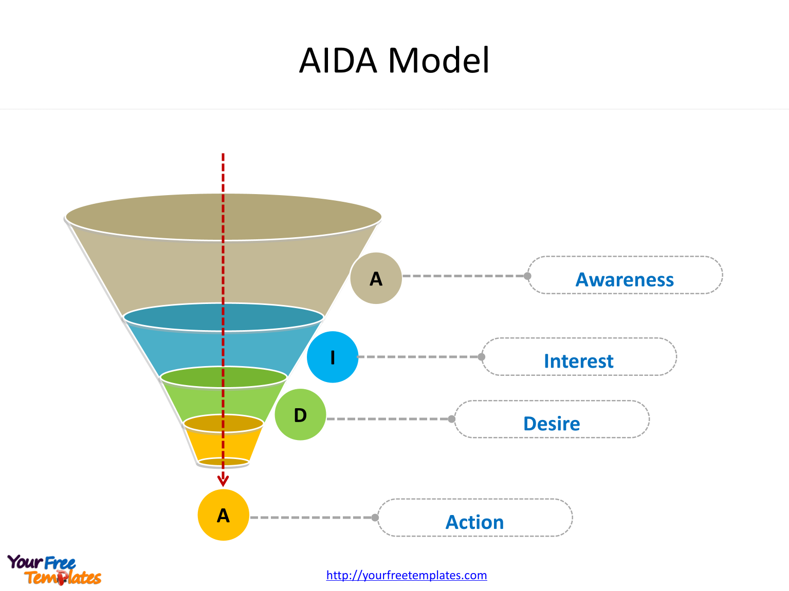 AIDA marketing diagram of Attention, Interest, Desire and Action