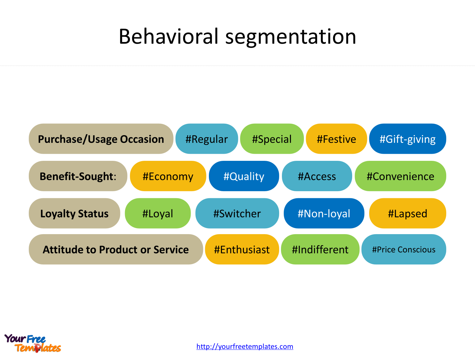 Consumer segmentation template of Behavioral segmentation