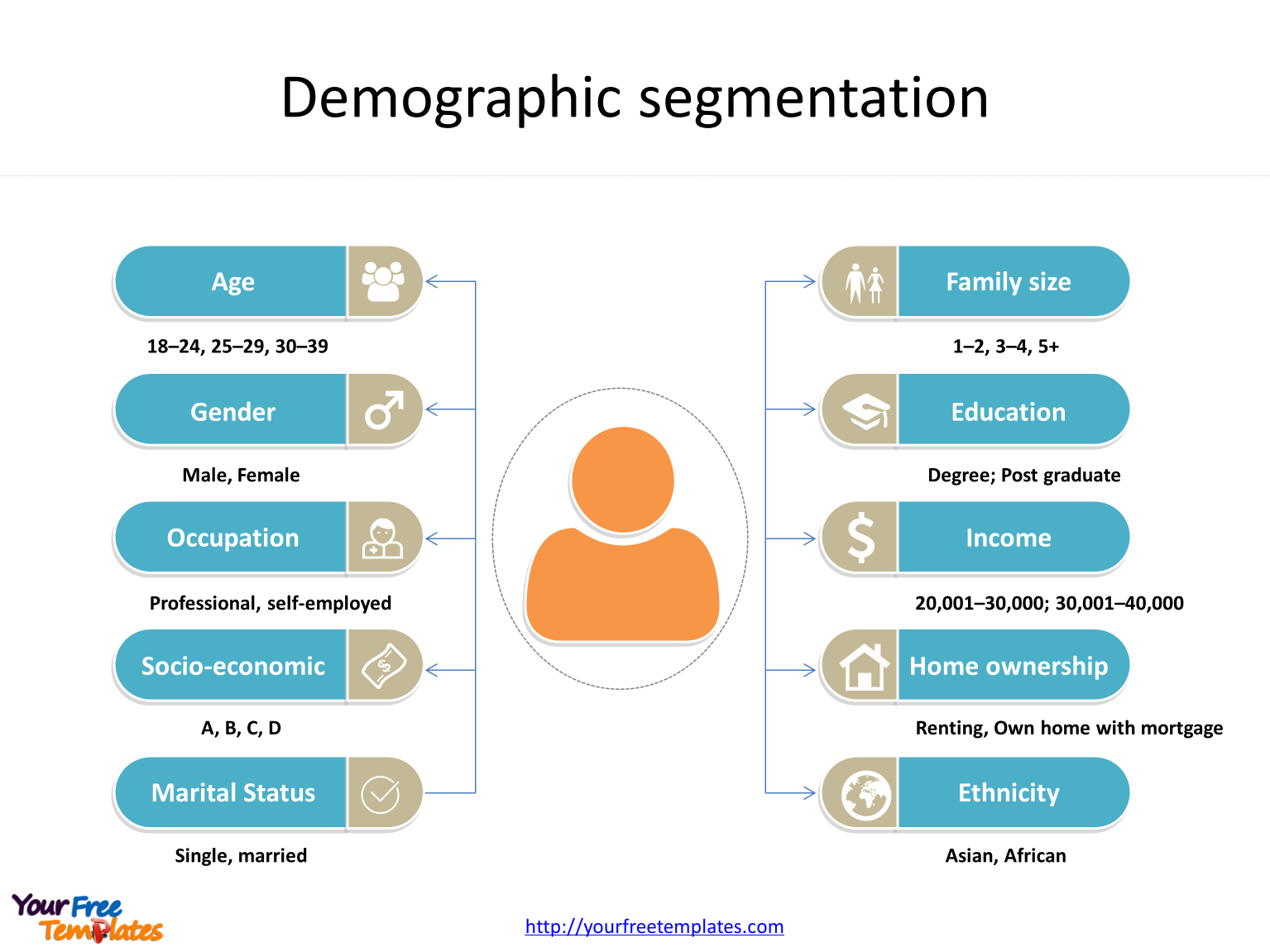 Market segmentation template of Demographic segmentation