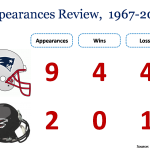 Super Bowl Appearances Review from 1967 to 2017 for the two competing teams
