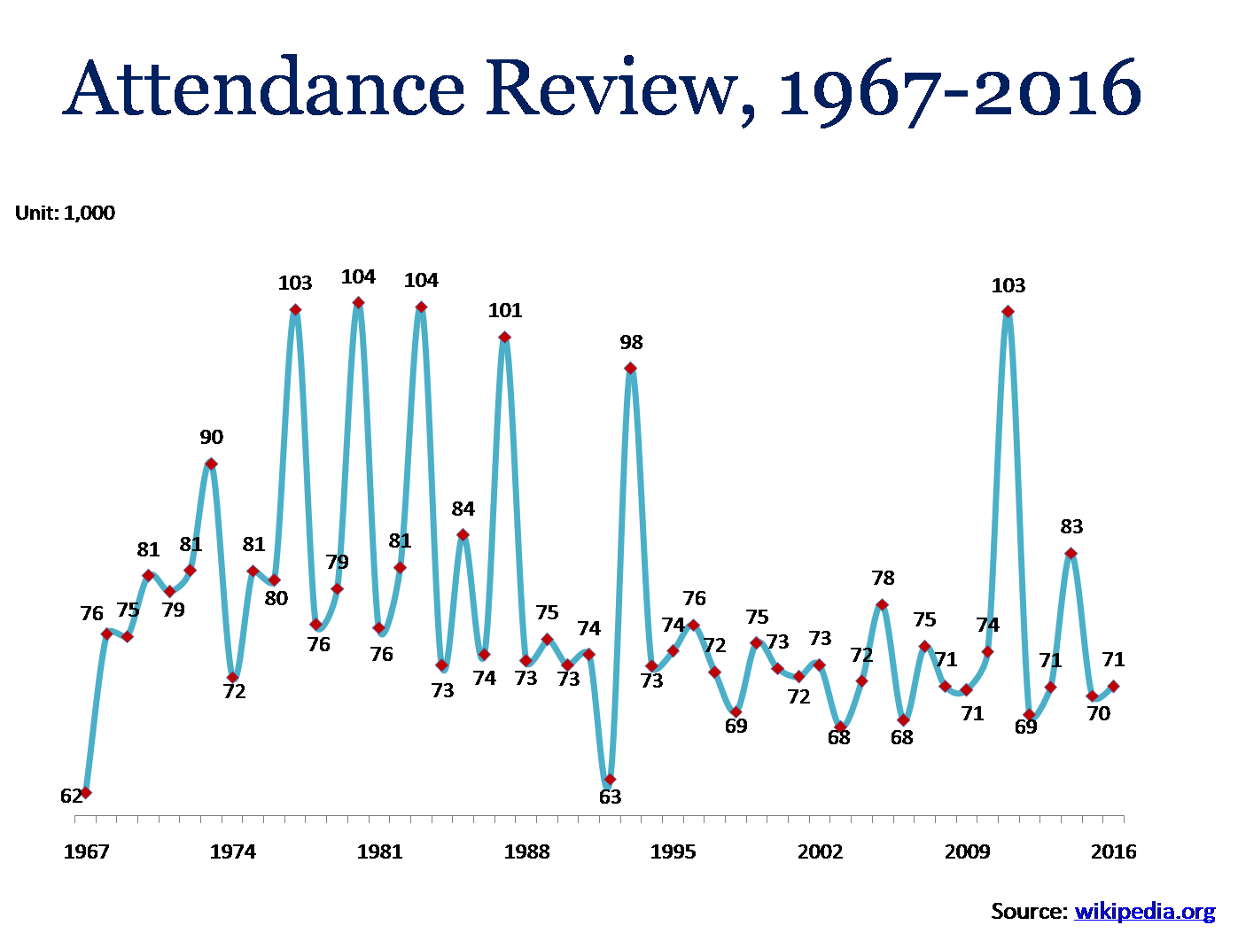 Super Bowl Attendance Review from 1967 to 2016 in PowerPoint template