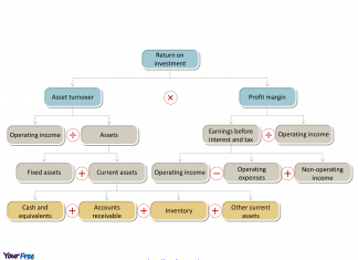 the return on investment (ROI) model in PowerPoint template