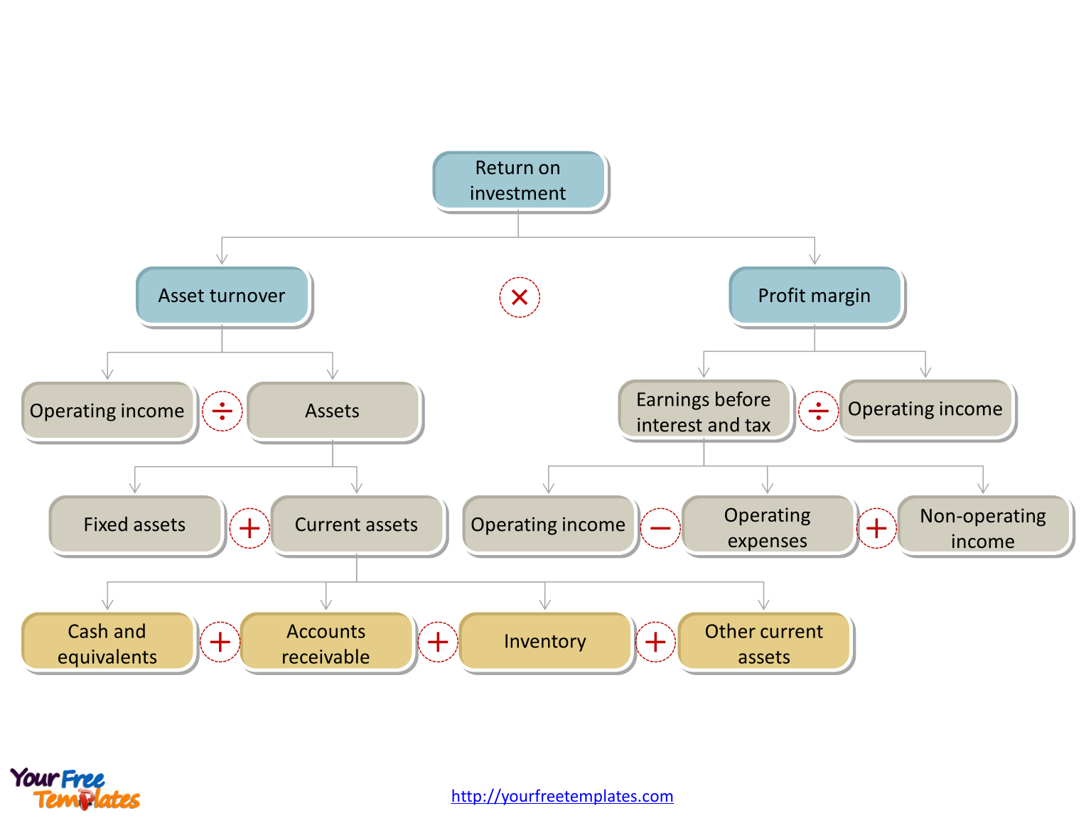 the return on investment (ROI) model for Dupont analysis in PowerPoint template