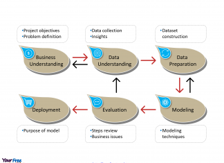 Cross Industry Standard Process for Data Mining with six major phases