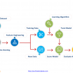 Supervised_learning_process