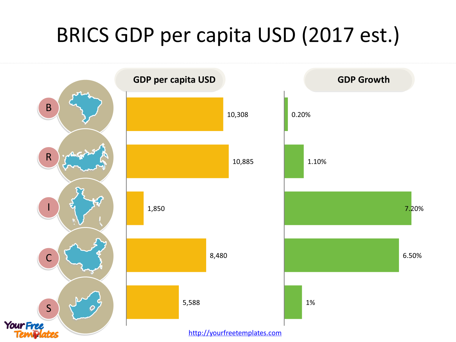 Create maps for BRICS with bar charts along with country outline maps