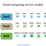 Cloud_computing_WITH_service_model
