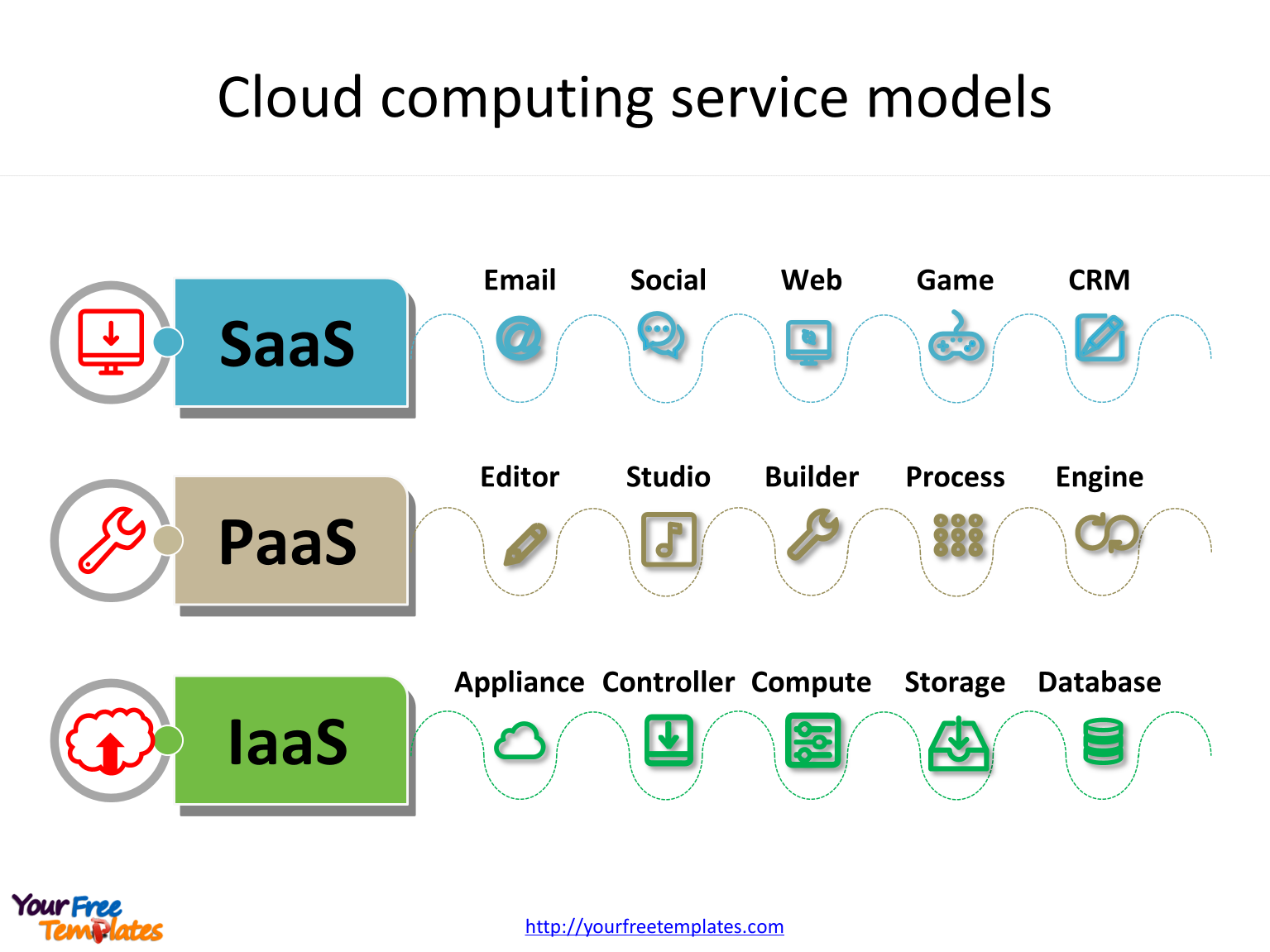 Cloud computing with 3 service models in the Cloud computing PowerPoint templates