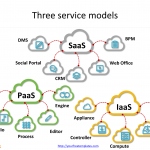 Cloud_computing_for_service_model