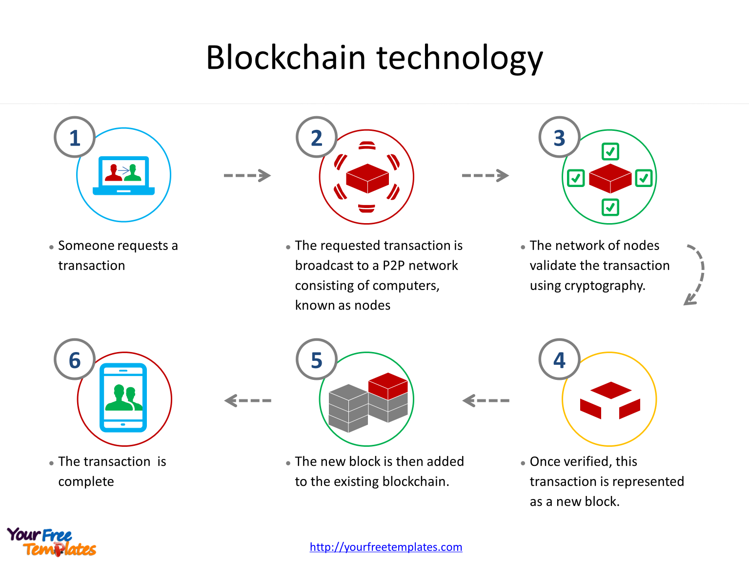 let's have a look at Block chain technology; there are six steps for a transaction to be completed.