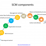 Supply_chain_management_components