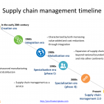 Supply chain management timeline with illustrations for six eras in PowerPoint templates