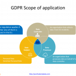 General_Data_Protection_Regulation_Subjects