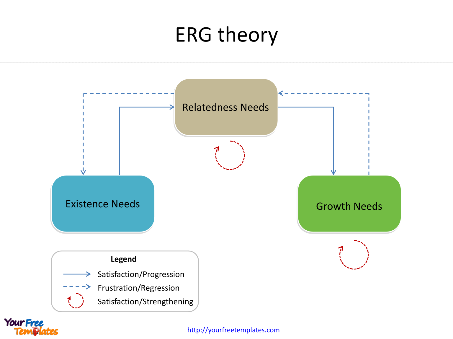 ERG theory of three levels