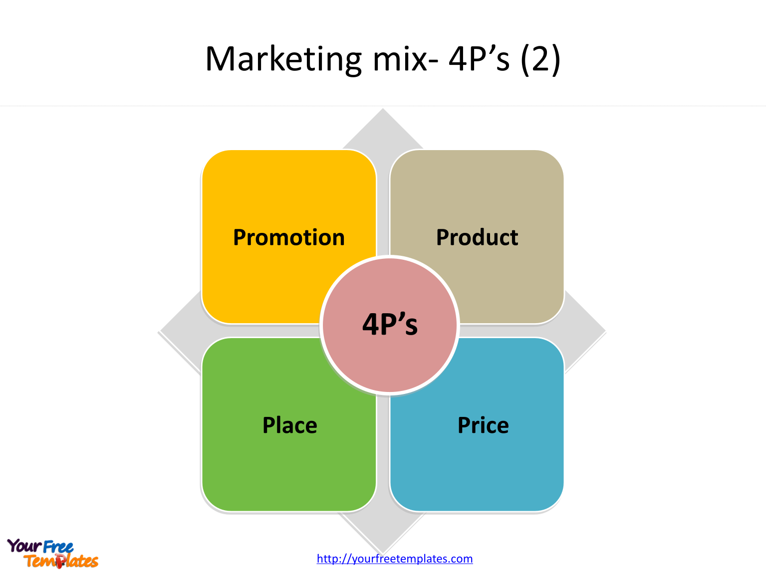 Marketing mix of 4P's, product, price, promotion, and place.