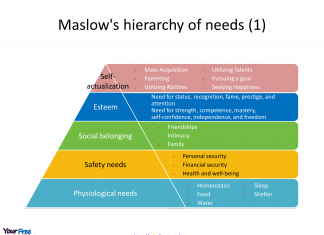 Maslow's hierarchy of needs of five levels