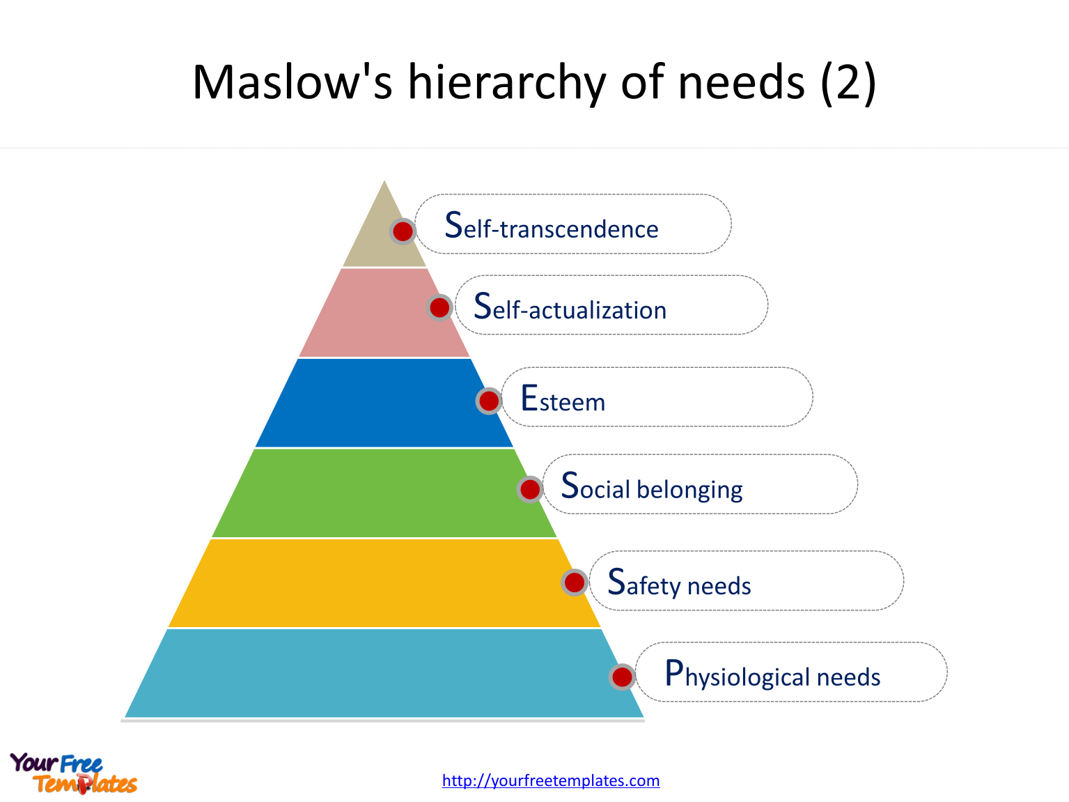 Maslow's hierarchy of needs of six levels
