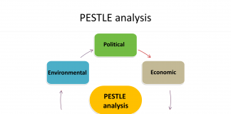 PESTL analysis diagram