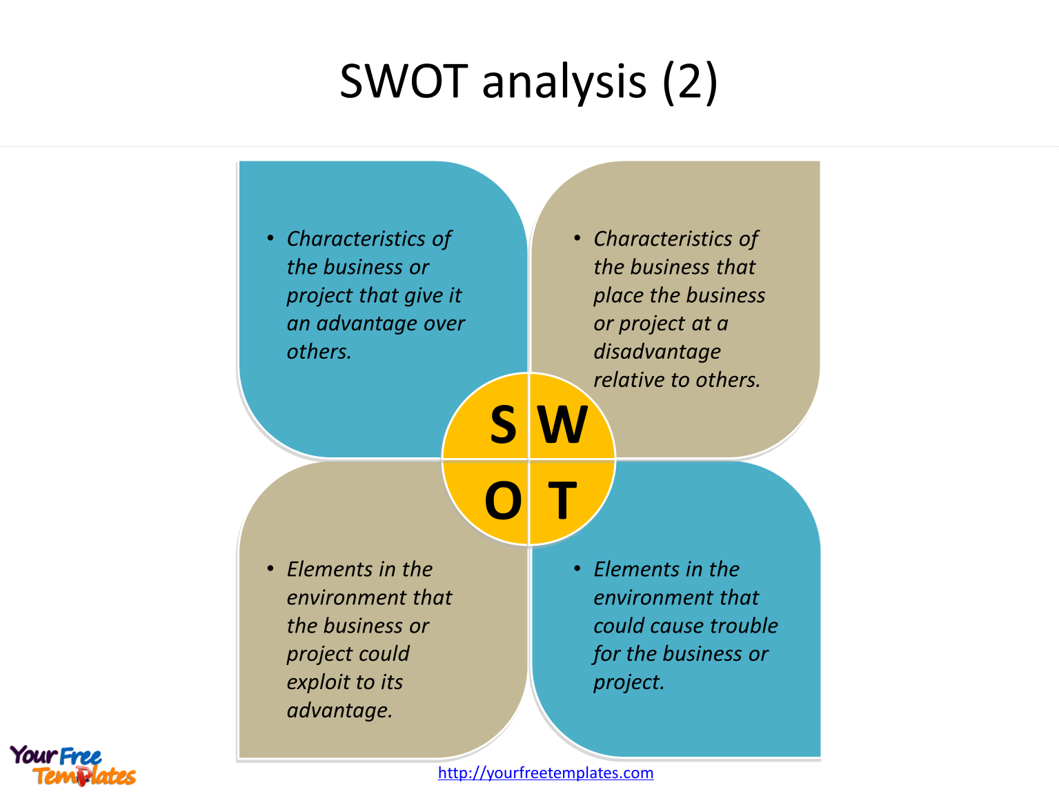 SWOT template of Strengths, Weaknesses, Opportunities and Threats.