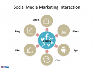 Social media marketing Interaction