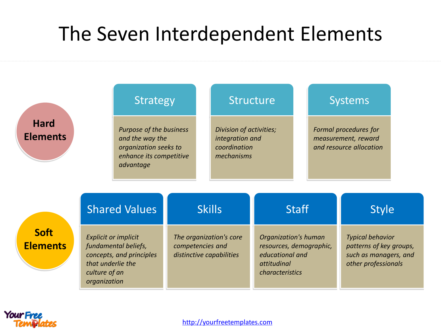 McKinsey 7S Framework template of structure, strategy, systems, skills, style, staff and shared values