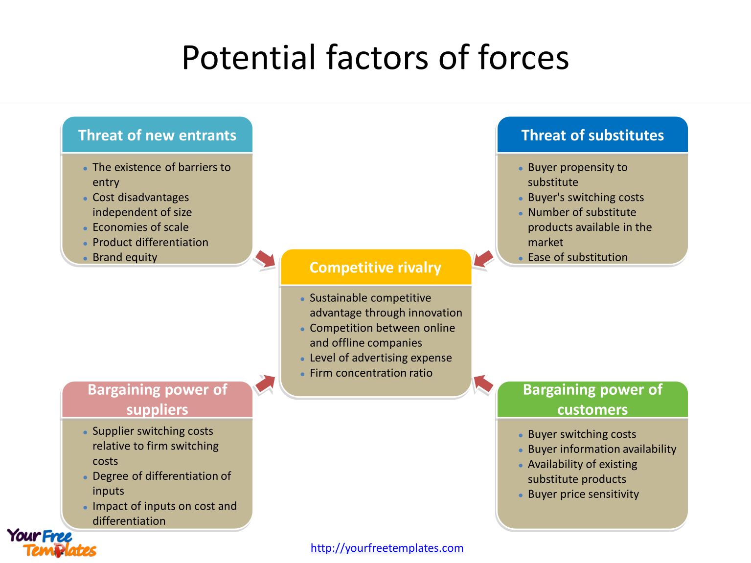 Porter five forces factors