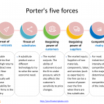 Porter's-five-forces-template